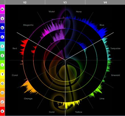 声紋分析による性格・才能診断
